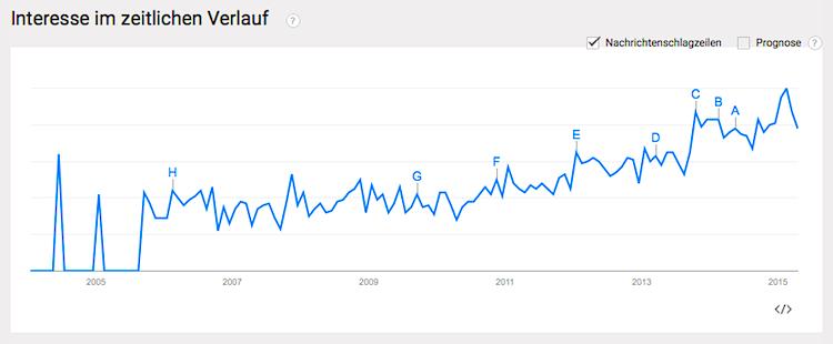 Google Trend Achtsamkeit